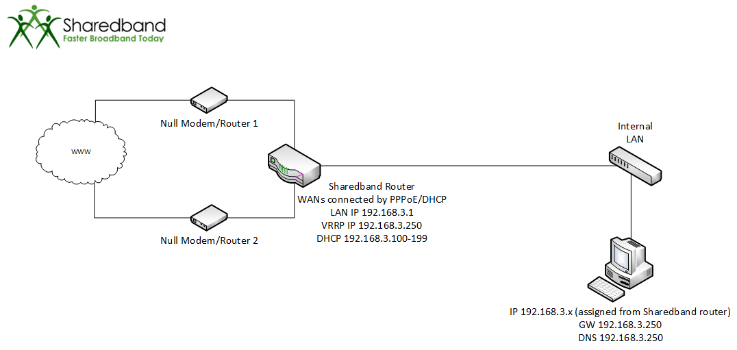 28 - MultiWAN router and Power Router 2 directly into LAN.png