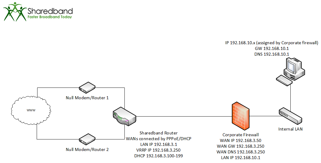 28 - MultiWAN router and Power Router 2 with firewall.png